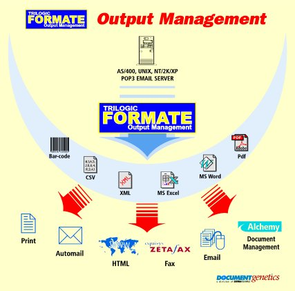 Trilogic's Formate Output Management